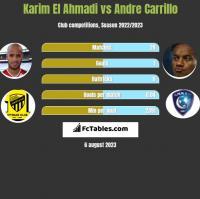 Karim El Ahmadi vs Andre Carrillo h2h player stats