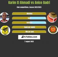 Karim El Ahmadi vs Anice Badri h2h player stats