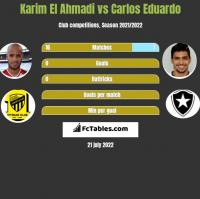 Karim El Ahmadi vs Carlos Eduardo h2h player stats