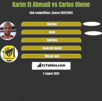 Karim El Ahmadi vs Carlos Ohene h2h player stats