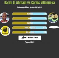 Karim El Ahmadi vs Carlos Villanueva h2h player stats