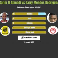 Karim El Ahmadi vs Garry Mendes Rodrigues h2h player stats
