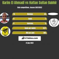 Karim El Ahmadi vs Hattan Sultan Babhir h2h player stats