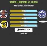 Karim El Ahmadi vs Lucca h2h player stats