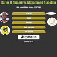 Karim El Ahmadi vs Mohammed Alaaeldin h2h player stats