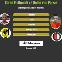 Karim El Ahmadi vs Robin van Persie h2h player stats