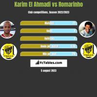 Karim El Ahmadi vs Romarinho h2h player stats