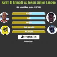 Karim El Ahmadi vs Sekou Junior Sanogo h2h player stats