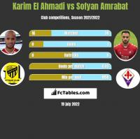 Karim El Ahmadi vs Sofyan Amrabat h2h player stats