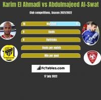 Karim El Ahmadi vs Abdulmajeed Al-Swat h2h player stats