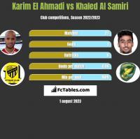 Karim El Ahmadi vs Khaled Al Samiri h2h player stats