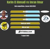 Karim El Ahmadi vs Imran Omar h2h player stats