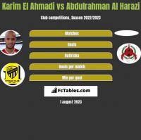 Karim El Ahmadi vs Abdulrahman Al Harazi h2h player stats