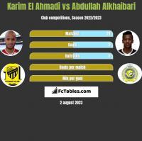 Karim El Ahmadi vs Abdullah Alkhaibari h2h player stats