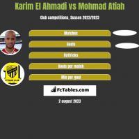 Karim El Ahmadi vs Mohmad Atiah h2h player stats