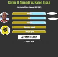 Karim El Ahmadi vs Haron Eissa h2h player stats