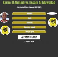 Karim El Ahmadi vs Essam Al Muwallad h2h player stats