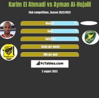 Karim El Ahmadi vs Ayman Al-Hujaili h2h player stats