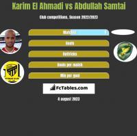 Karim El Ahmadi vs Abdullah Samtai h2h player stats