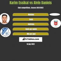Karim Essikal vs Alvin Daniels h2h player stats