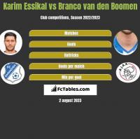 Karim Essikal vs Branco van den Boomen h2h player stats