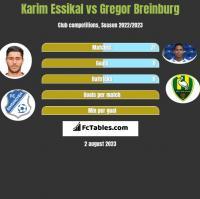 Karim Essikal vs Gregor Breinburg h2h player stats