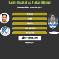 Karim Essikal vs Stefan Nijland h2h player stats