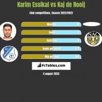 Karim Essikal vs Kaj de Rooij h2h player stats