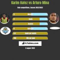 Karim Hafez vs Arturo Mina h2h player stats