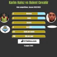 Karim Hafez vs Bulent Cevahir h2h player stats