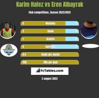 Karim Hafez vs Eren Albayrak h2h player stats