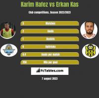 Karim Hafez vs Erkan Kas h2h player stats