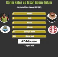 Karim Hafez vs Ersan Adem Gulum h2h player stats