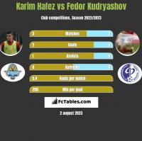 Karim Hafez vs Fedor Kudryashov h2h player stats