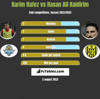 Karim Hafez vs Hasan Ali Kaldirim h2h player stats