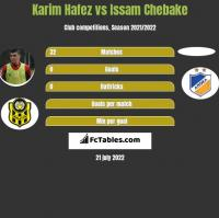 Karim Hafez vs Issam Chebake h2h player stats