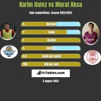 Karim Hafez vs Murat Akca h2h player stats