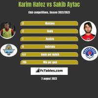 Karim Hafez vs Sakib Aytac h2h player stats