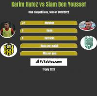 Karim Hafez vs Siam Ben Youssef h2h player stats