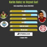 Karim Hafez vs Veysel Sari h2h player stats