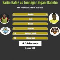 Karim Hafez vs Teenage Lingani Hadebe h2h player stats
