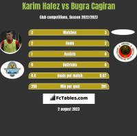 Karim Hafez vs Bugra Cagiran h2h player stats