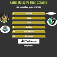 Karim Hafez vs Ozer Ozdemir h2h player stats