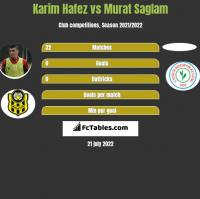Karim Hafez vs Murat Saglam h2h player stats