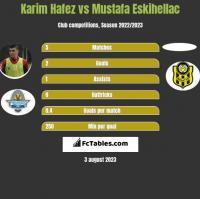 Karim Hafez vs Mustafa Eskihellac h2h player stats