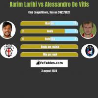 Karim Laribi vs Alessandro De Vitis h2h player stats