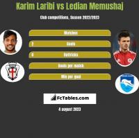 Karim Laribi vs Ledian Memushaj h2h player stats