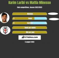 Karim Laribi vs Mattia Minesso h2h player stats
