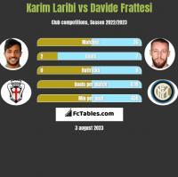 Karim Laribi vs Davide Frattesi h2h player stats