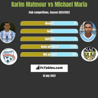 Karim Matmour vs Michael Maria h2h player stats